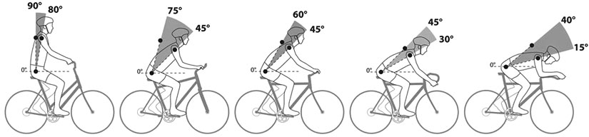Various bike fit from internet