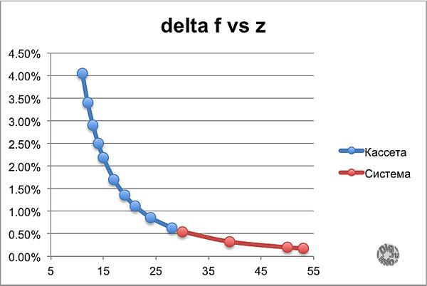 delta_f_vs_z