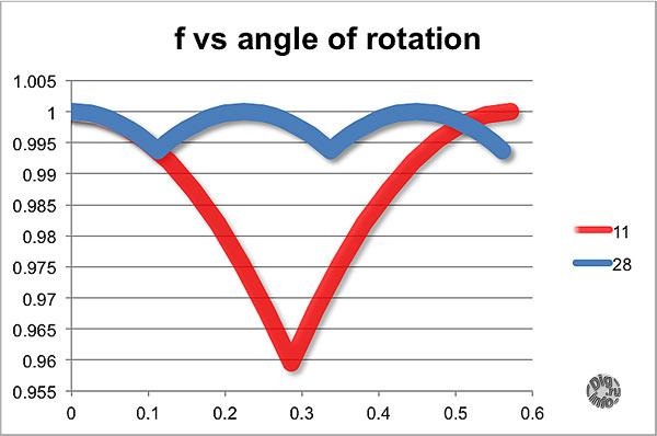 f_vs_angle