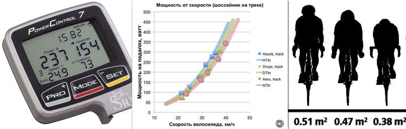 Определение параметров катимости велосипеда из измерений мощности