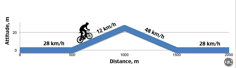 Why hills lower average speed