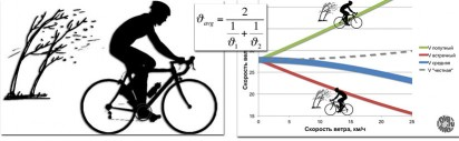 Headwind and average speed