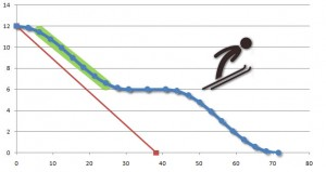 Математическое построение трамплина в дуге горнолыжного поворота