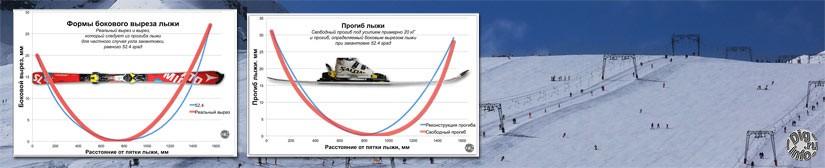 Прогиб лыжи и боковой вырез