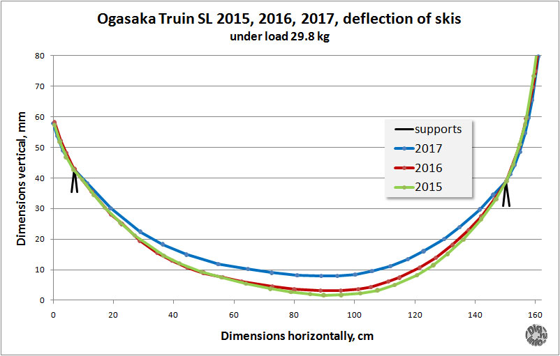Ogasaka Triun SL 2015 2016 2017 deflextion unser load of 30 kg