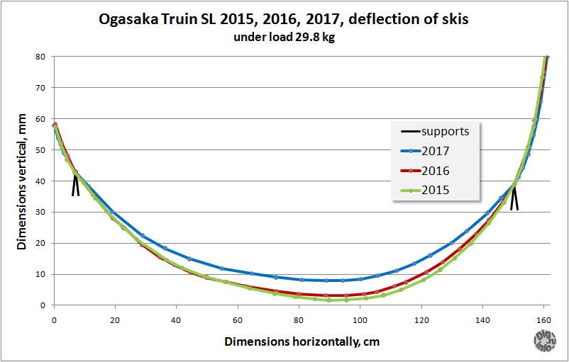 オガサカ Ogasaka Triun SL 2015 2016 2017 deflection of skis under load 29.8 kg