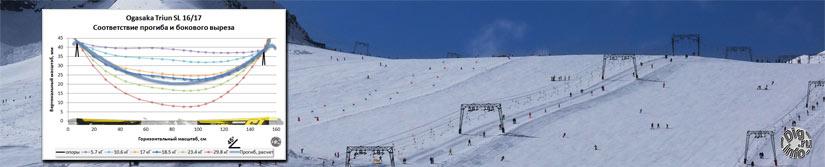 Compliance ski sidecut to deflection