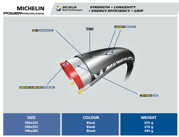Michelin Power Protection+