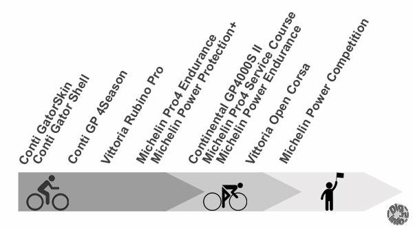 Велосипедные покрышки от проколоустойчивости к катимости