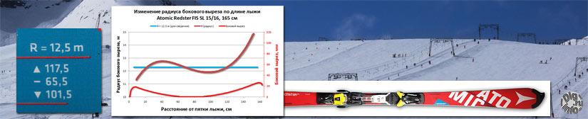 Радиус бокового выреза лыжи и радиус окружности