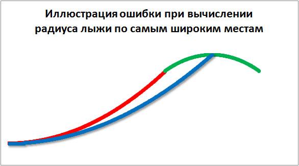 Иллюстрация ошибки при вычислении радиуса лыжи по самым широким местам