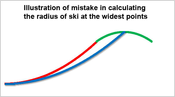 Illustration of mistake in calculating the radius of ski at the widest points