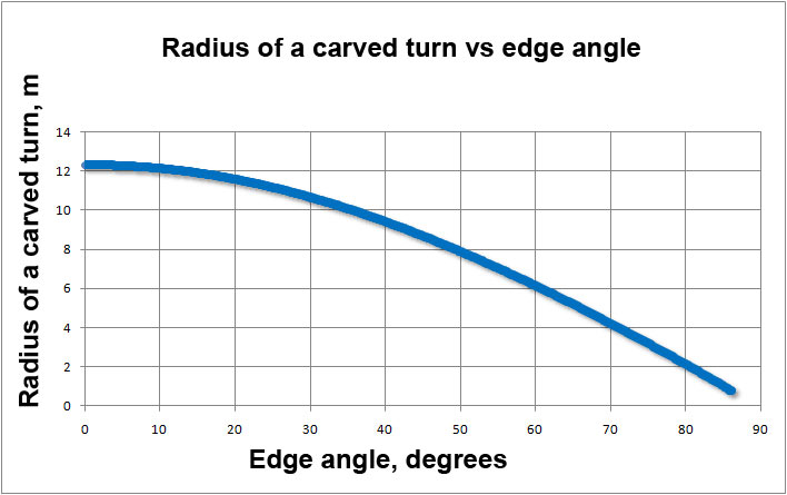 radius of a carved turn vs edge angle