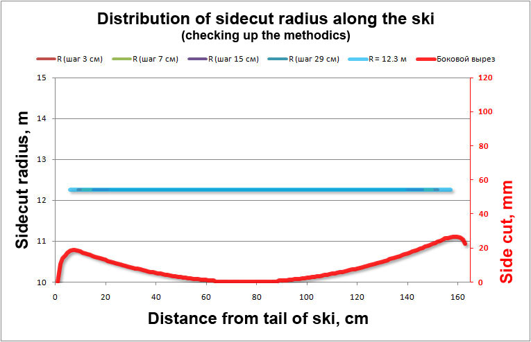 Distribution of sidecut radius along the ski (checking up the methodics)