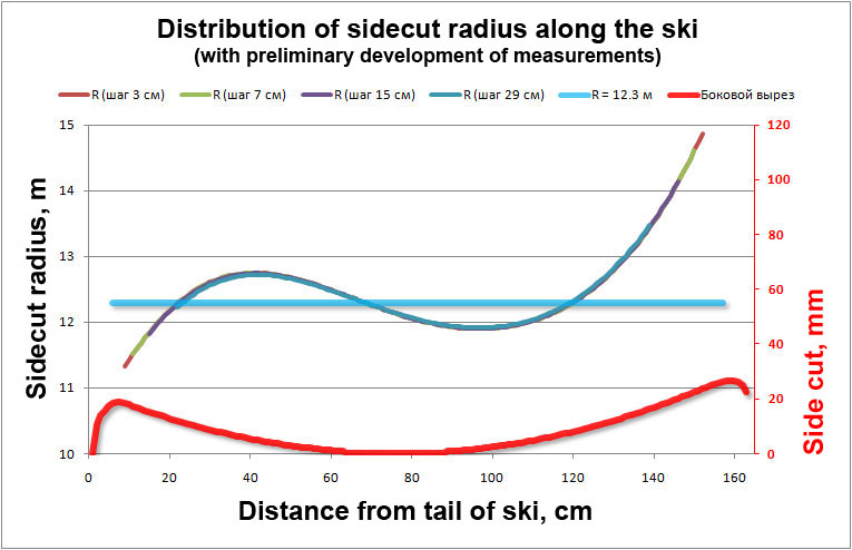 Distribution of sidecut radius along the ski (with preliminary development of measurements)