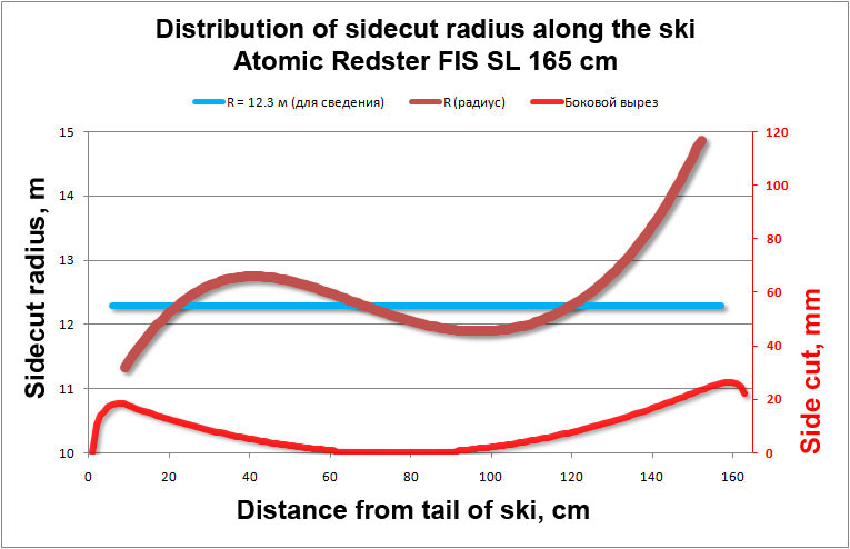 Distribution of sidecut radius along the ski Atomic Redster FIS SL 165 cm