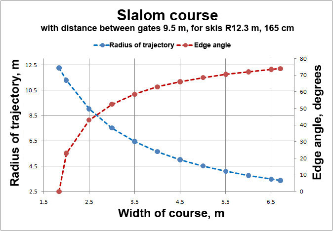 radius of a carved turn and edge angle vs width of a course