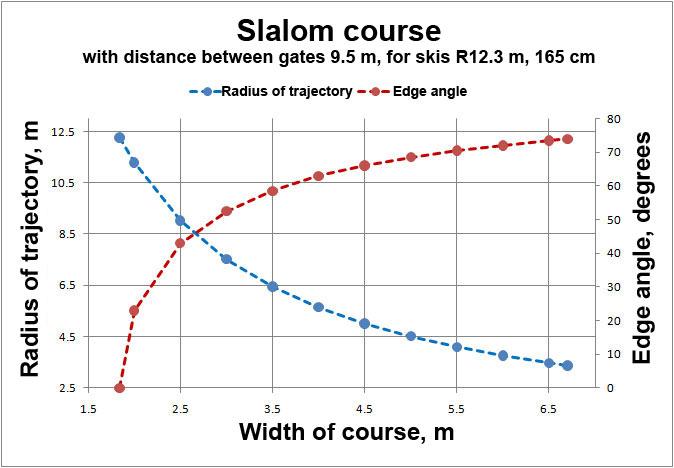 ski radius trajectory edge angle