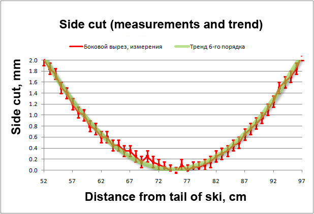 Side cut (measurements and trend)