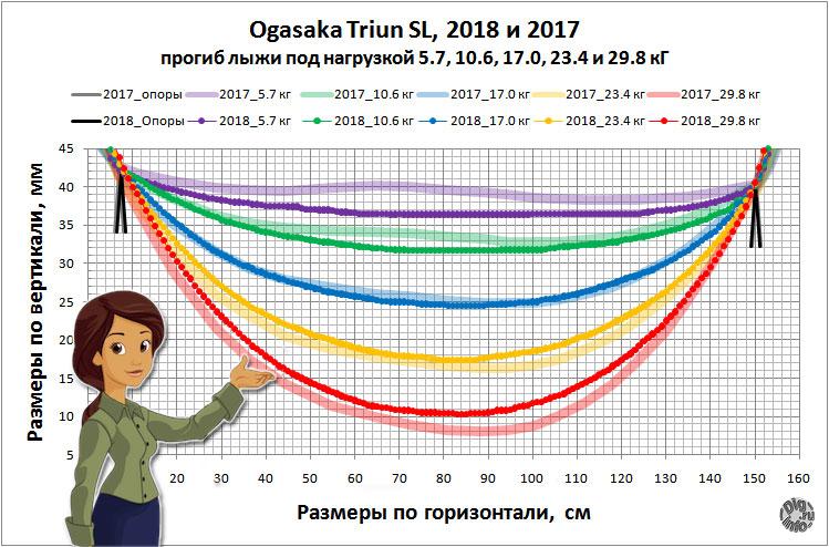 Ogasaka Triun SL 17/18 deflection жесткость и прогиб