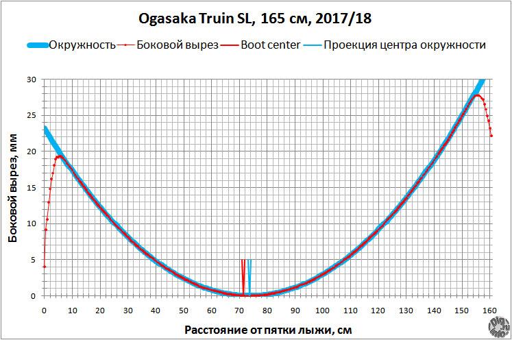 Ogasaka Triun SL 17/18 боковой вырез sidecut