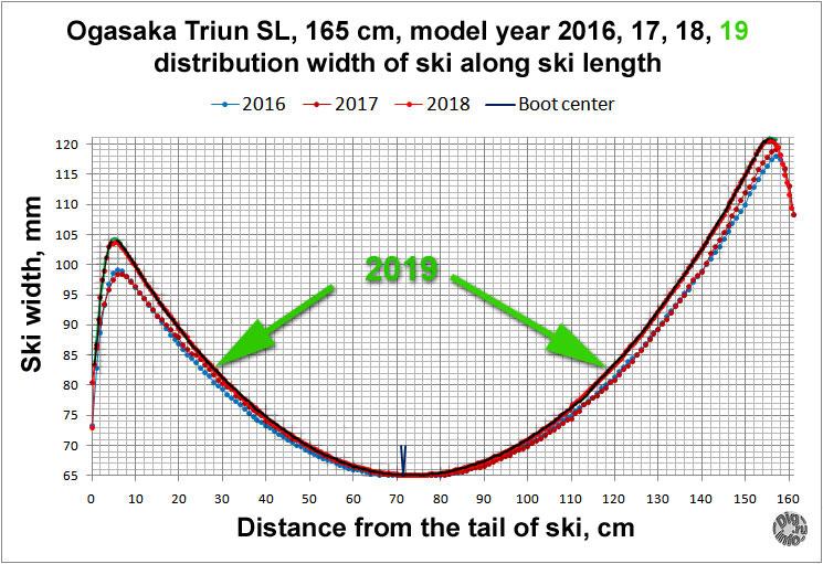 Ogasaka Triun SL 2019 sidecut