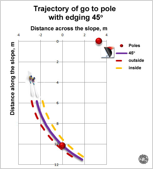 ski Trajectory of go to pole with edging 45 degree