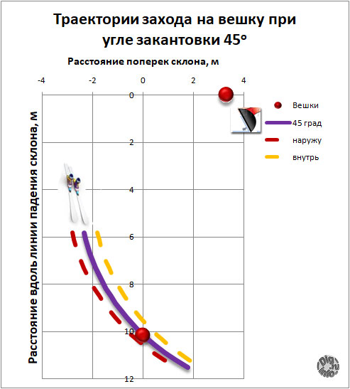 Траектории угла захода на вешку при угле закантовки 45