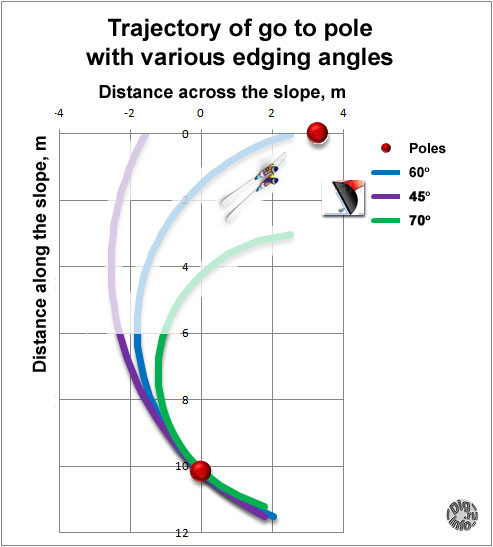 ski Trajectory of go to poke with various edging angles