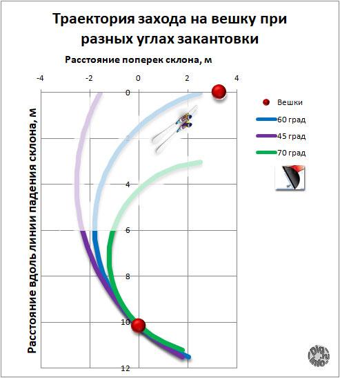 Траектория захода на вешку при разных углах закантовки