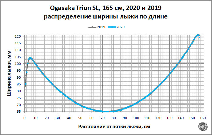 Ski Ogasaka Triun SL 19/20